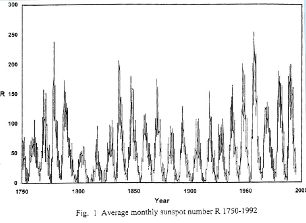 Average monthly sunspot number 1750 - 1992