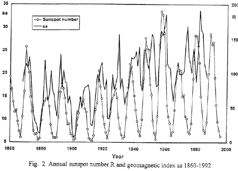 Annual sunspot number R and geomagnetic index 1860-1992