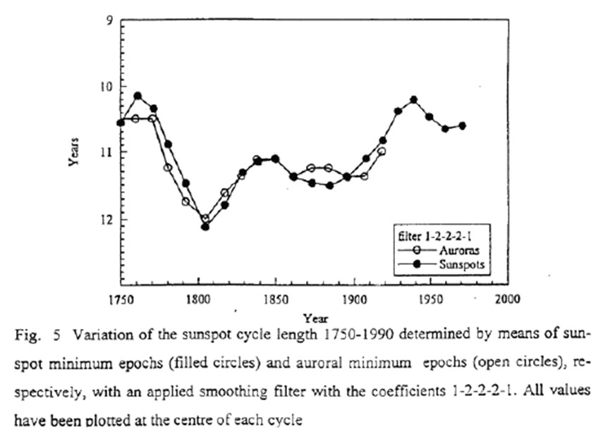 Variation of the sunspot cycle length 1750 - 1990
