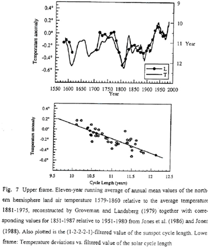 Northern hemisphere mean land air temperature anomly and filtered value of sunspot cycle length
