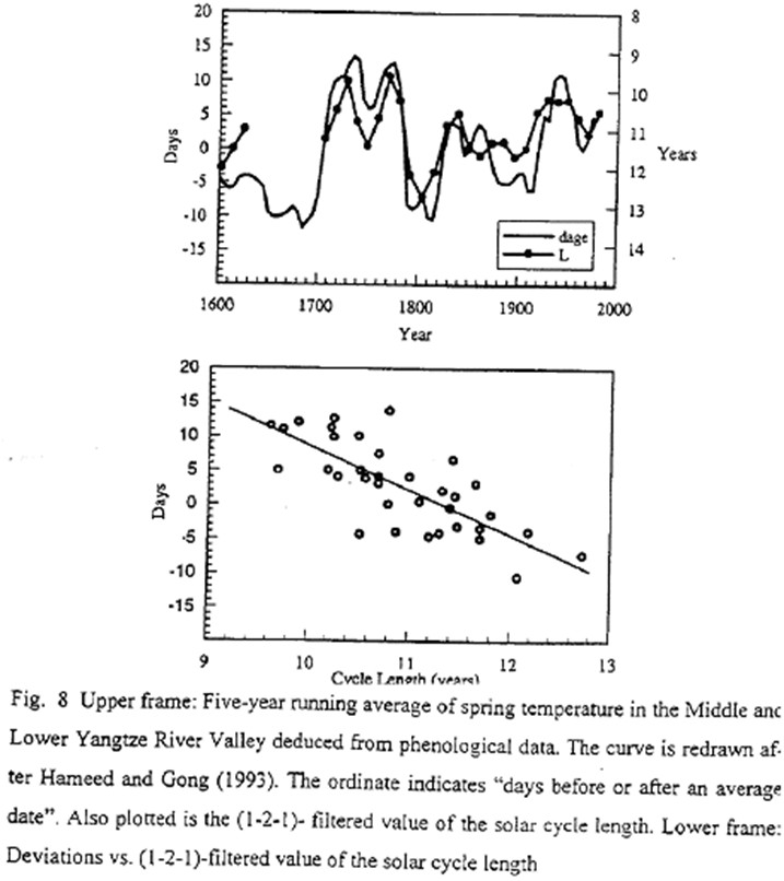 Five year running average of spring temperature in middle and lower Yangtze River Valley and filtered value of sunspot cycle length